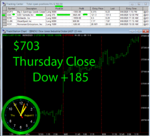 STATS-8-6-20-300x272 Thursday August 6, 2020, Today Stock Market