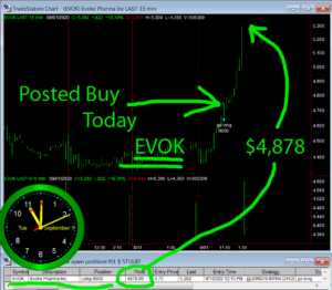EVOK-300x262 Tuesday September 1, 2020, Today Stock Market