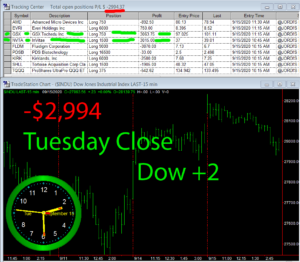 STATS-9-15-20-300x262 Tuesday September 15, 2020, Today Stock Market