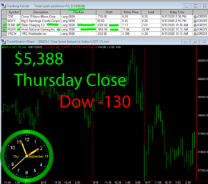 STATS-9-17-20-300x265 Thursday September 17, 2020, Today Stock Market