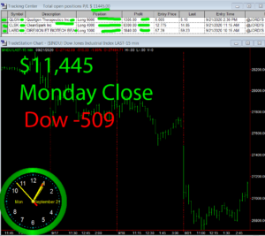 STATS-9-21-20-300x267 Monday September 21, 2020, Today Stock Market