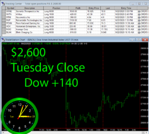 STATS-9-22-20-300x269 Tuesday September 22, 2020, Today Stock Market