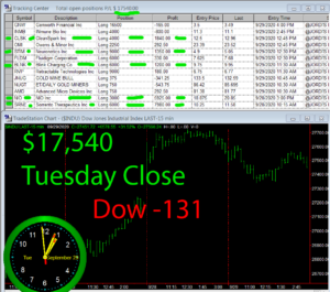 STATS-9-29-20-300x265 Tuesday September 29, 2020, Today Stock Market