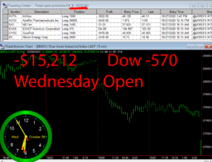 1stats930-OCT-28-20-300x229 Wednesday October 28, 2020, Today Stock Market