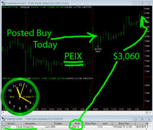 PEIX-300x256 Monday October 5, 2020, Today Stock Market