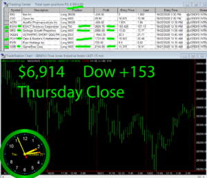 STATS-10-22-20-300x258 Thursday October 22, 2020, Today Stock Market