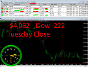 STATS-10-27-20-300x228 Tuesday October 27, 2020, Today Stock Market