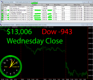 STATS-10-28-20-300x257 Wednesday October 28, 2020, Today Stock Market