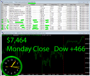 STATS-10-5-20-300x254 Monday October 5, 2020, Today Stock Market
