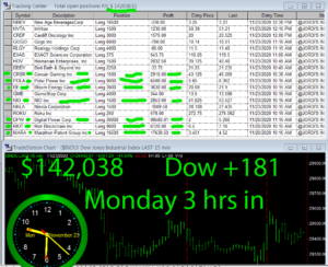 3-hours-in-300x244 Monday November 23, 2020, Today Stock Market