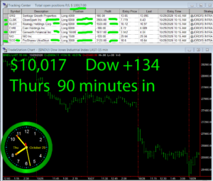 90-min-in-300x255 Wednesday November 4, 2020, Today Stock Market