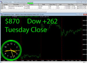 STATS-11-10-20-300x217 Tuesday November 10, 2020, Today Stock Market