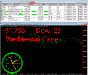 STATS-11-11-20-300x255 Wednesday November 11, 2020, Today Stock Market