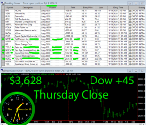 STATS-11-19-20-300x256 Thursday November 19, 2020, Today Stock Market