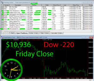 STATS-11-20-20-300x258 Friday November 20, 2020, Today Stock Market