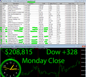 STATS-11-23-20-300x268 Monday November 23, 2020, Today Stock Market