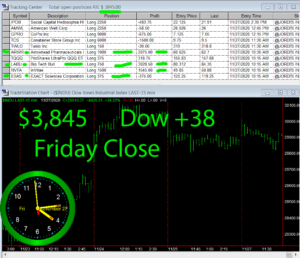 STATS-11-27-20-300x258 Friday November 27, 2020, Today Stock Market