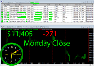 STATS-11-30-20-300x212 Monday November 30, 2020, Today Stock Market