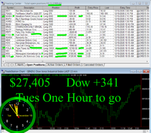 1-Hour-To-Go-300x264 Tuesday December 15, 2020, Today Stock Market