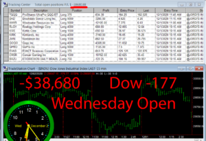 1stats930-DEC-2-20-300x206 Wednesday December 2, 2020, Today Stock Market