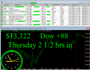 2-1-2-hours-in-300x234 Friday December 18, 2020, Today Stock Market