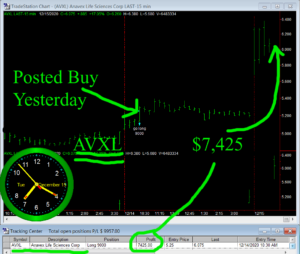 AVXL-300x254 Tuesday December 15, 2020, Today Stock Market