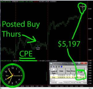 CPE-300x287 Friday December 4, 2020, Today Stock Market