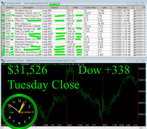 STATS-12-15-20-300x264 Tuesday December 15, 2020, Today Stock Market