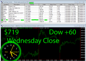STATS-12-2-20-300x213 Wednesday December 2, 2020, Today Stock Market