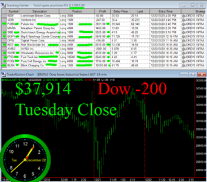 STATS-12-22-20-300x263 Tuesday December 22, 2020, Today Stock Market