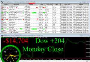 STATS-12-28-20-300x209 Monday December 28, 2020, Today Stock Market