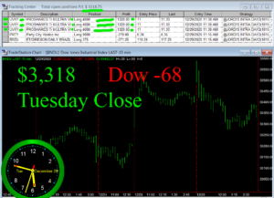 STATS-12-29-20-300x217 Tuesday December 29, 2020, Today Stock Market