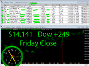 STATS-12-4-20-300x222 Friday December 4, 2020, Today Stock Market