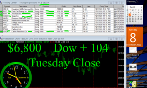 STATS-12-8-20-copy-300x180 Tuesday December 8, 2020, Today Stock Market