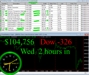 2-hours-in-300x252 Wednesday January 27, 2021, Today Stock Market
