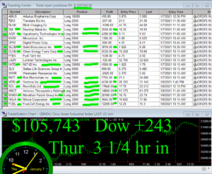 3-1-4-hours-in-300x246 Thursday January 7, 2021, Today Stock Market