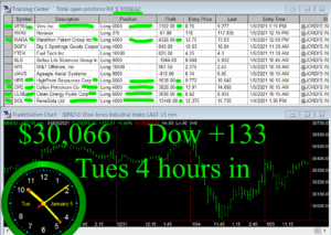 4-hours-in-300x213 Tuesday January 5, 2021, Today Stock Market