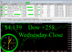 STATS-1-20-21-300x218 Wednesday January 20, 2021, Today Stock Market