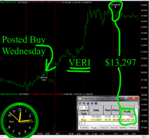 VERI-300x278 Monday January 11, 2021, Today Stock Market