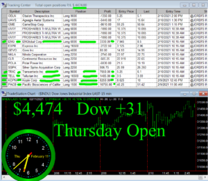 1stats930-FEB-11-21b-300x262 Thursday February 11, 2021, Today Stock Market