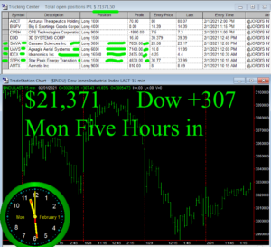 5-hours-in-300x273 Monday February 1, 2021, Today Stock Market