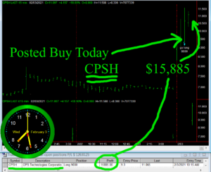 CPSH-300x244 Wednesday February 3, 2021, Today Stock Market
