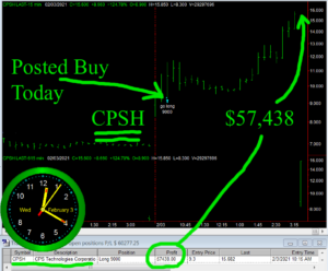 CPSH2-300x248 Wednesday February 3, 2021, Today Stock Market