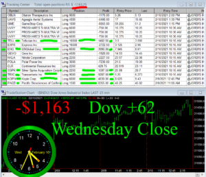STATS-2-10-21-300x258 Wednesday February 10, 2021, Today Stock Market