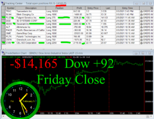 STATS-2-5-21-300x233 Friday February 5, 2021, Today Stock Market
