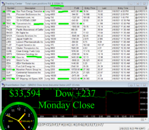STATS-2-8-21-300x261 Monday February 8, 2021, Today Stock Market