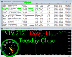 STATS-2-9-21-300x239 Tuesday February 9, 2021, Today Stock Market