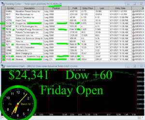 1stats930-MARCH-12-21-300x248 Friday March 12, 2021, Today Stock Market