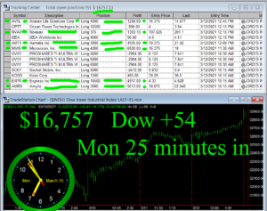 1stats930-MARCH-15-21-300x237 Monday March 15, 2021, Today Stock Market
