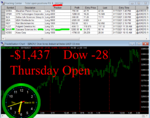 1stats930-MARCH-18-21-300x236 Thursday March 18, 2021, Today Stock Market